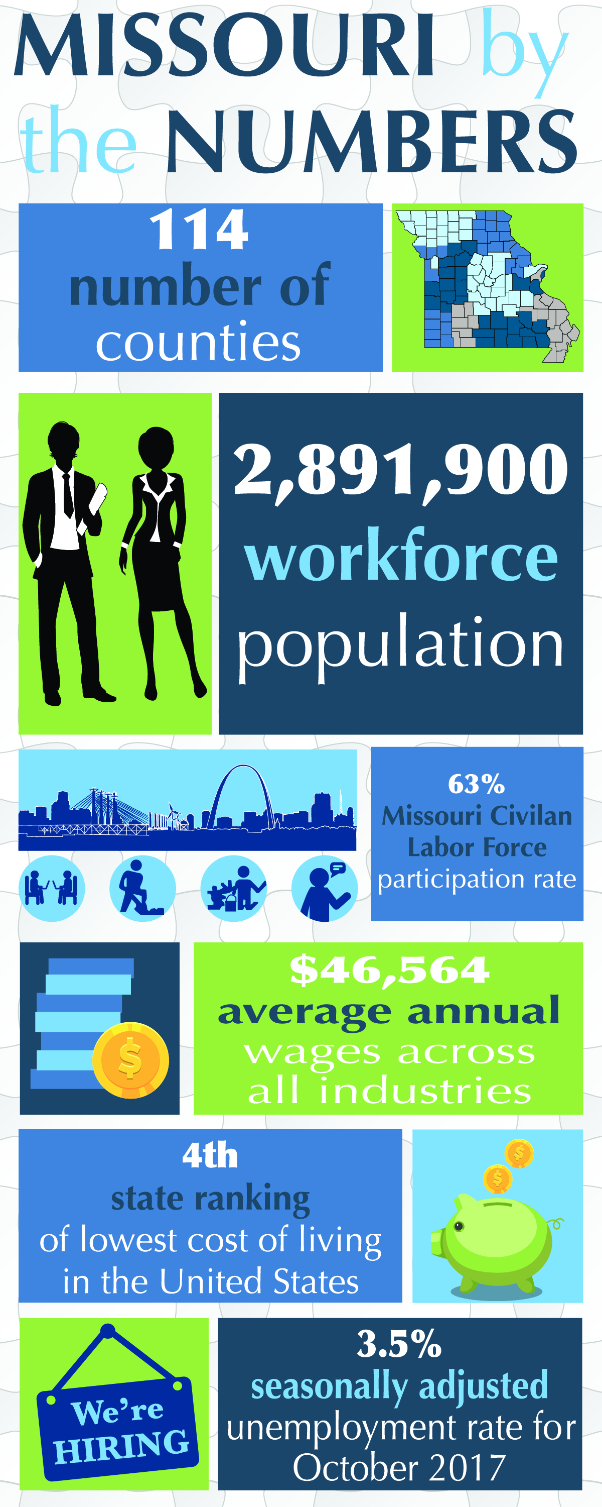 Infographic - Missouri by the numbers